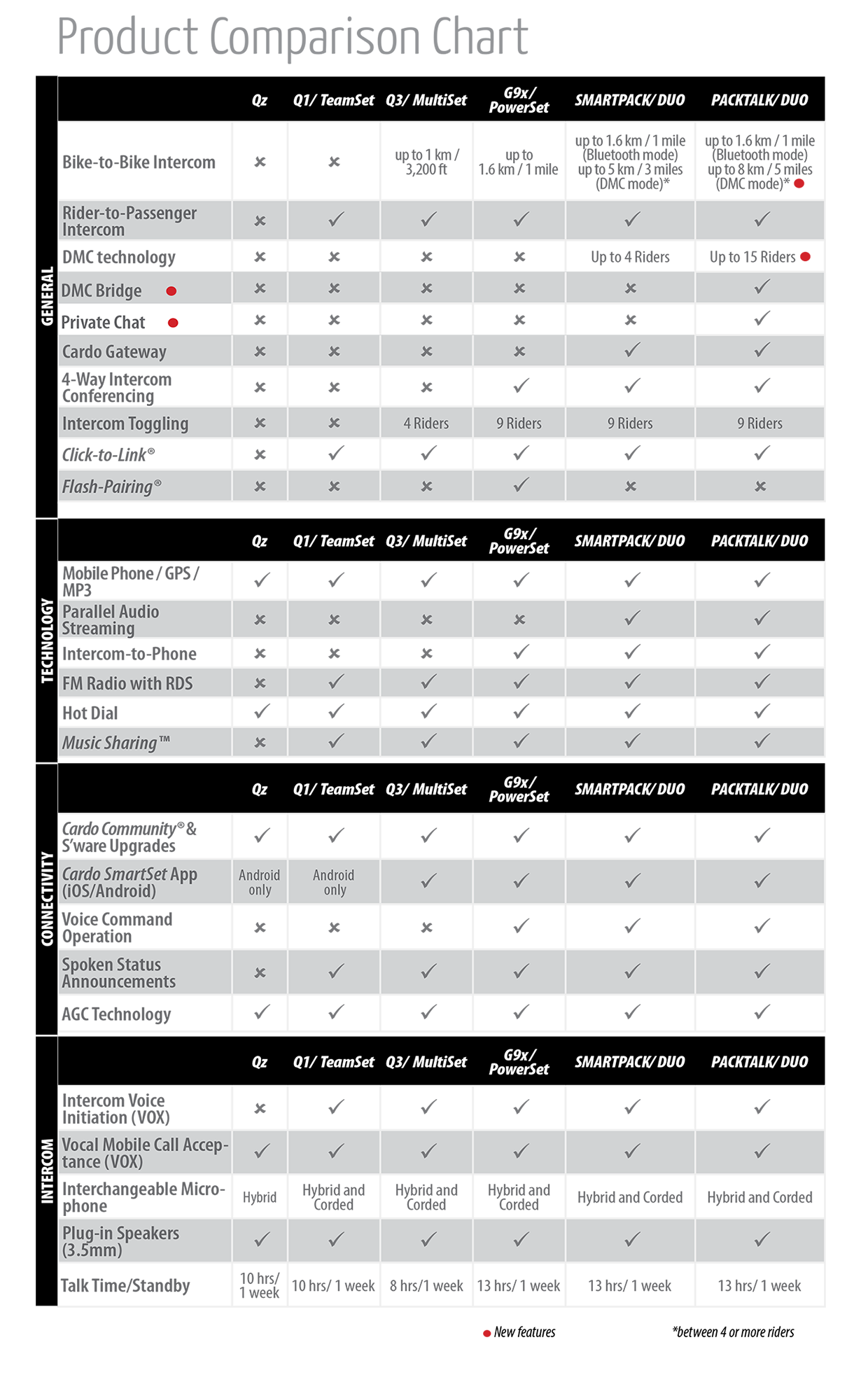 Er09 scala-rider g4 user manual usr manual cardo systems, inc.